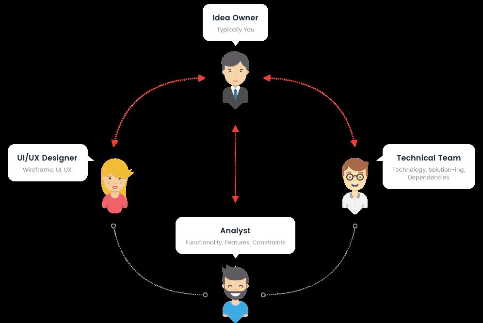 Aadhav Group UI/UX how it works